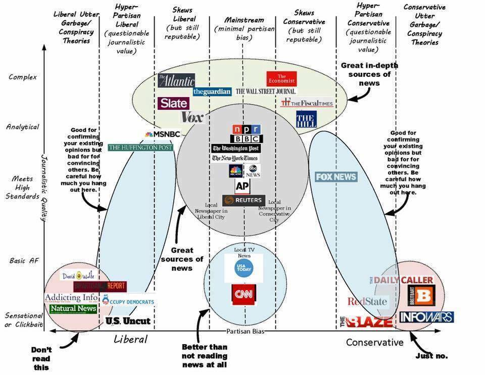 a breakdown of different news sites and thier quality